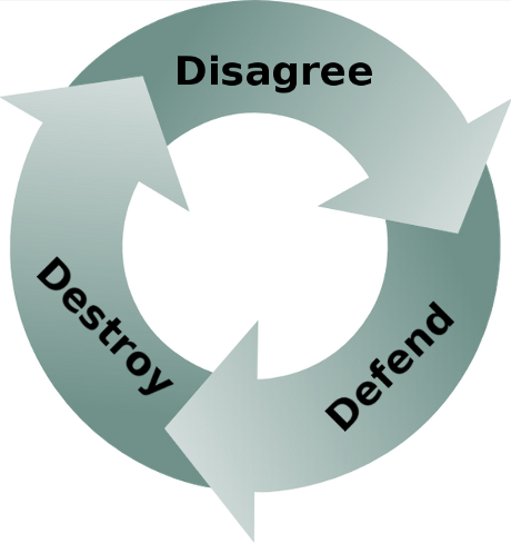 Disagree, Defend, Destroy