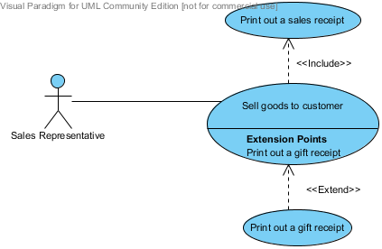 accelerated development  basic uml   uml diagrams   extend use    we put the extend use case print out a gift receipt and indicate that it is an extension to the sell goods to customer use case