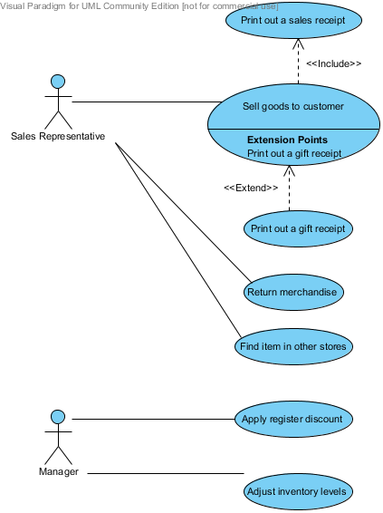 Accelerated development basic uml uml diagrams extend use cases the problem is that this diagram states that the manager and the sales representative have mutually exclusive permissions to execute the use cases ccuart Gallery